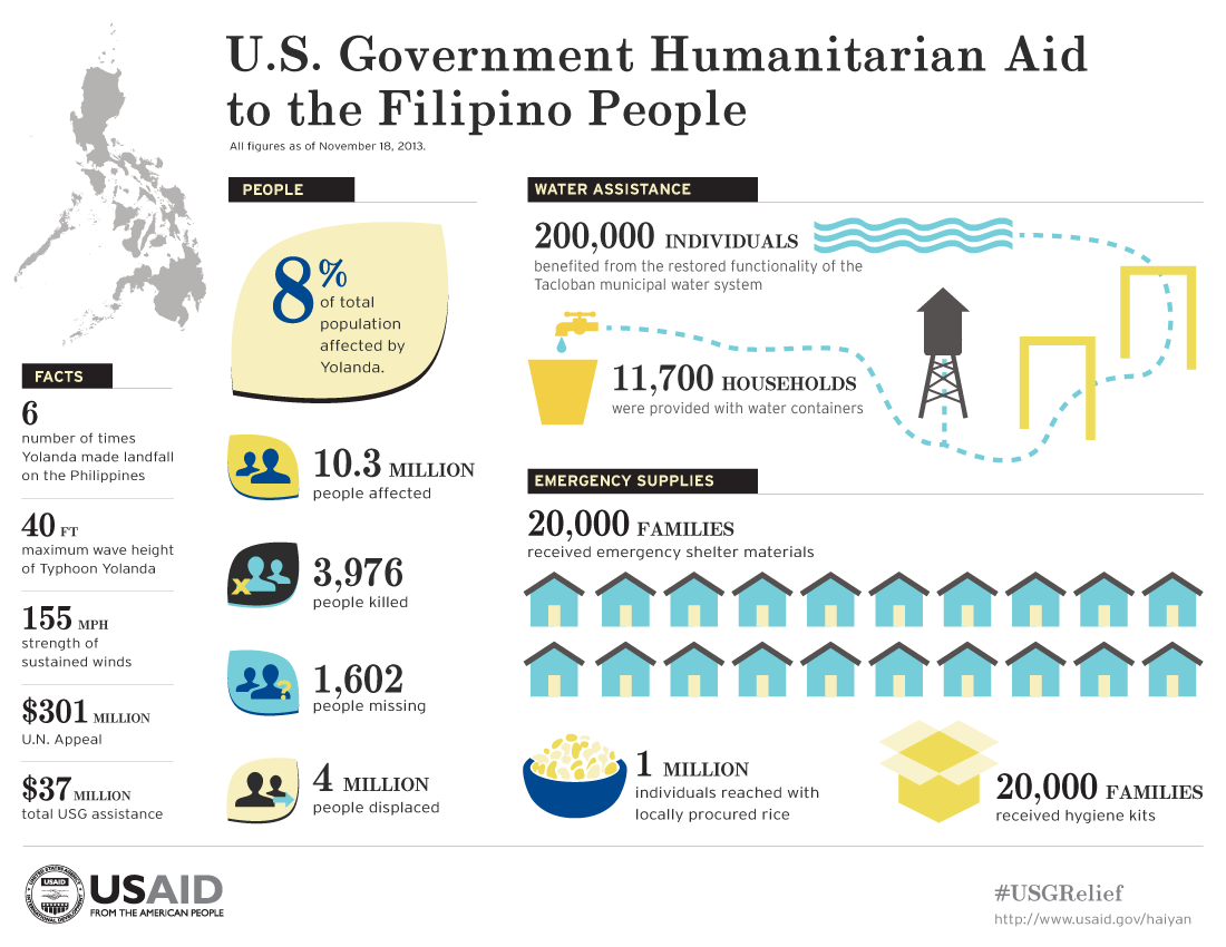 Typhoon Haiyan / Yolanda Infographic - 11/18/2013