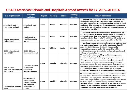 ASHA FY 2015 Awards USOs OSIs and Project Descriptions
