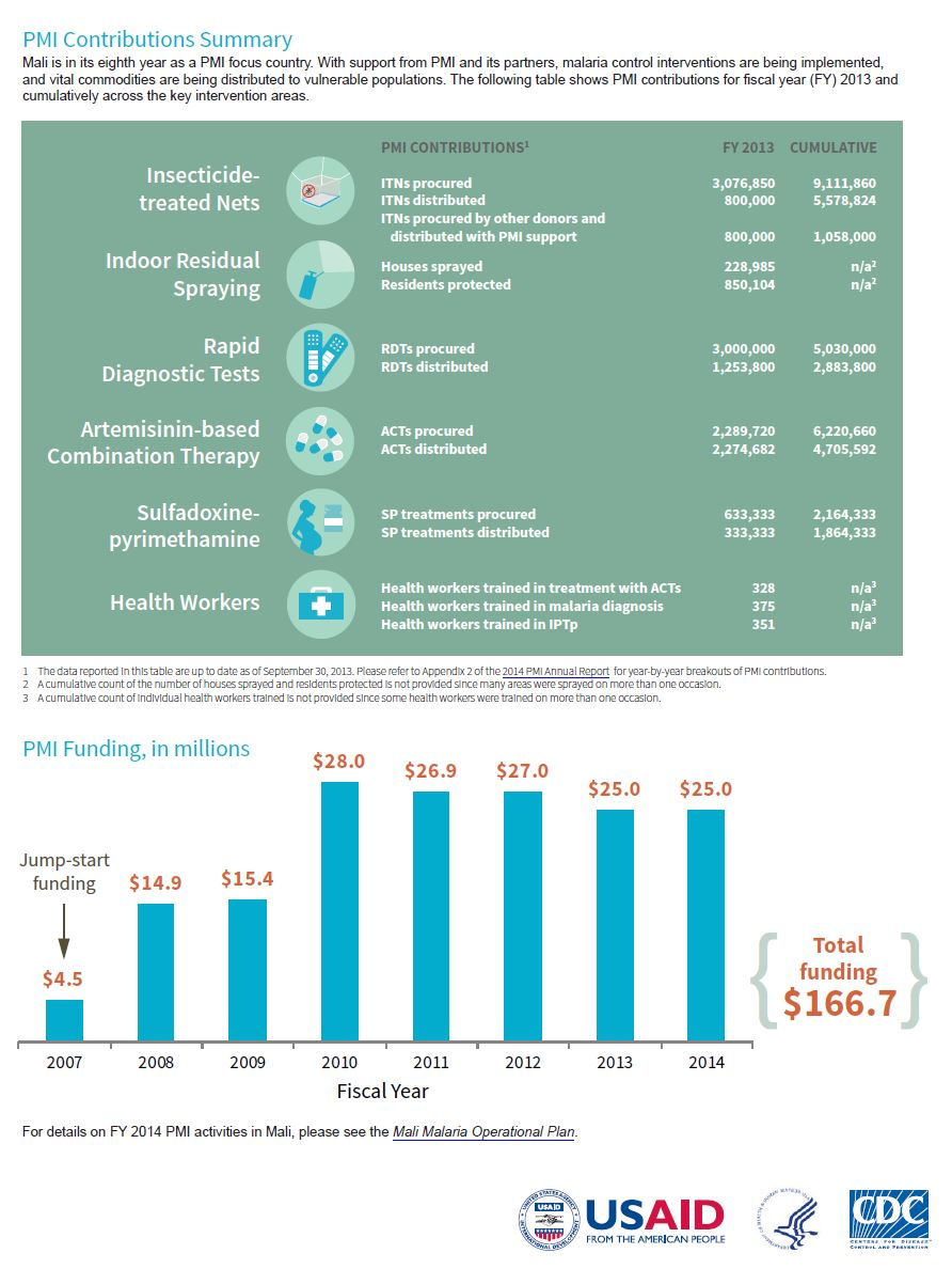 President's Malaria Initiative Factsheet