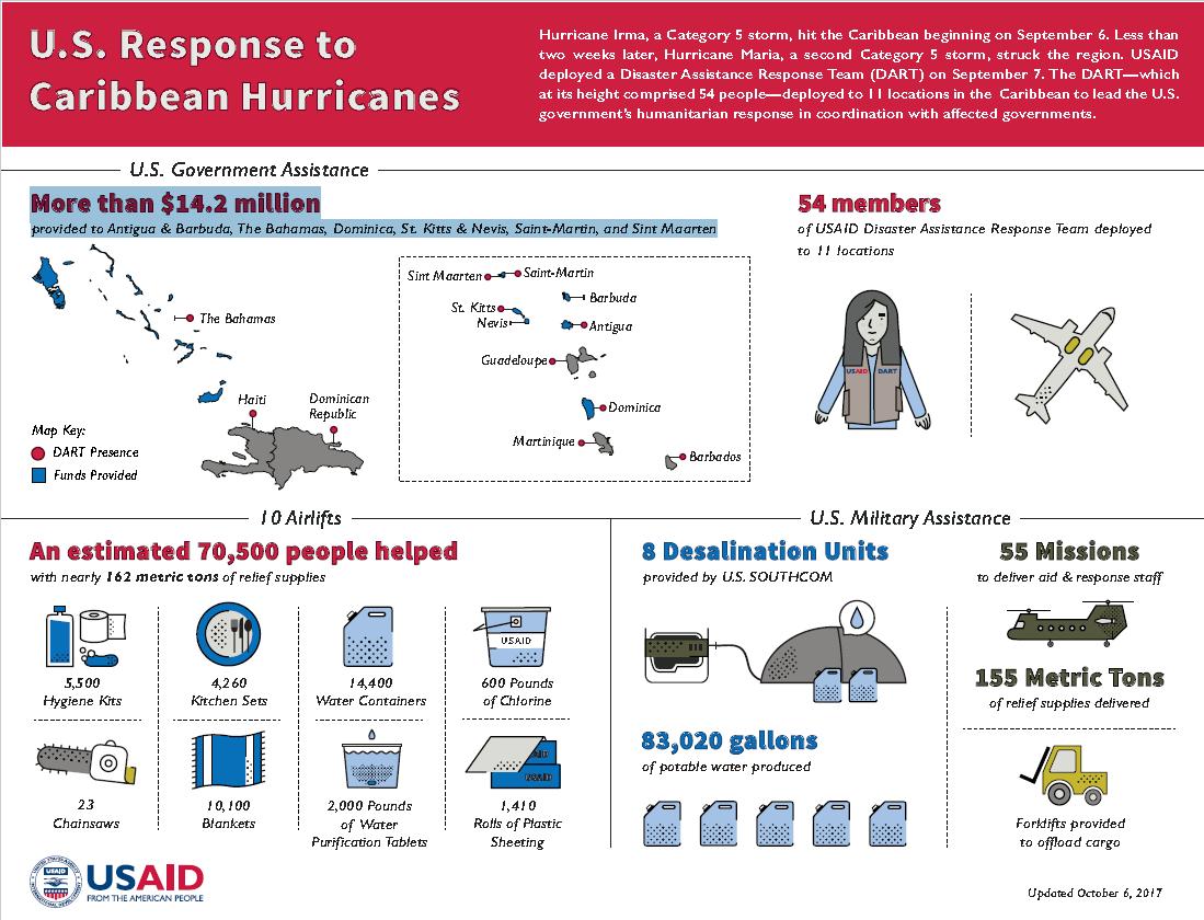 U.S. Response to Caribbean Hurricanes Infographic