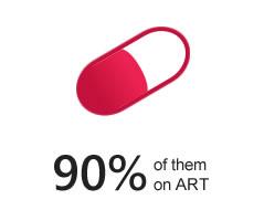 90% of them on ART