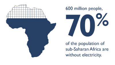 60 million people or 70% of the population of sub-Saharan Africa are without electricity