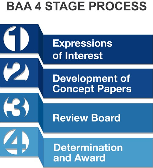 Broad Agency Announcement 4 Stage Process Infographic
