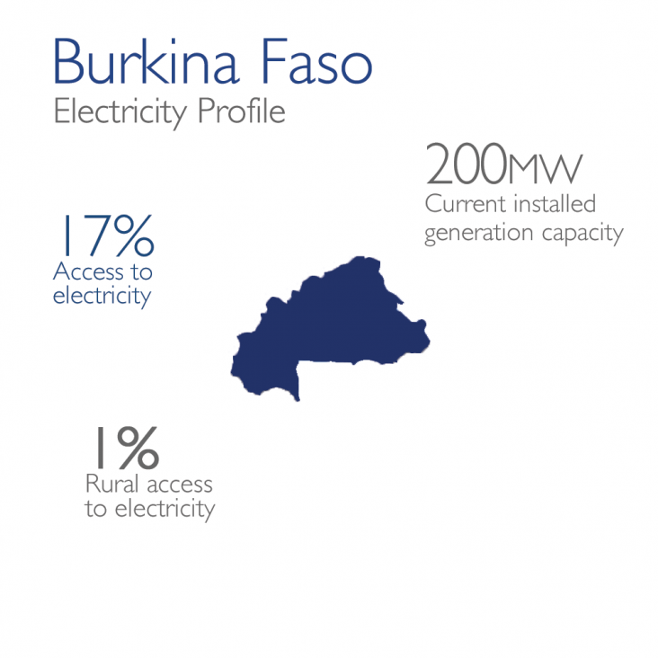Burkina Faso Electricity Profile: 200mw currently installed, 17% access, 1% rural access