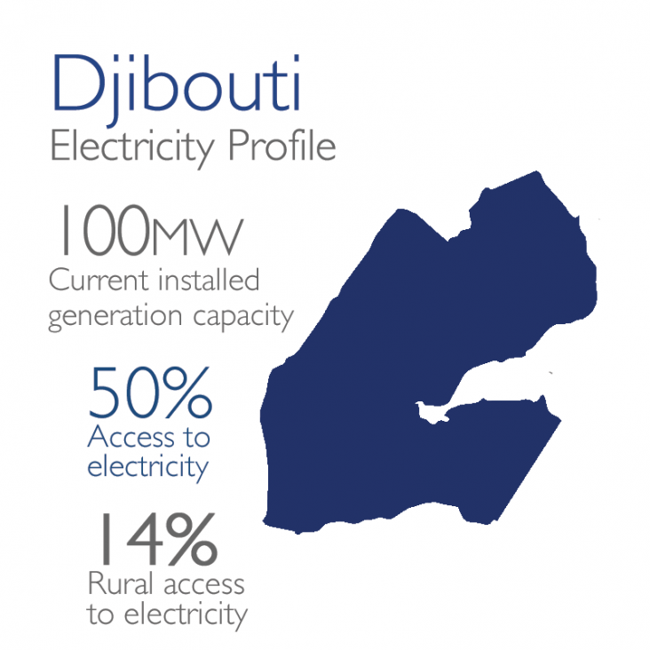 Djibouti Electricity Profile: 100mw currently installed, 50% access, 14% rural