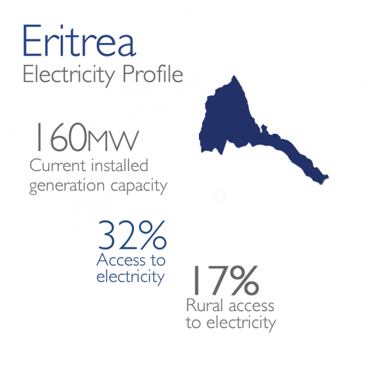 Eritrea Electricity Profile: 160mw currently installed, 32% access, 17% rural