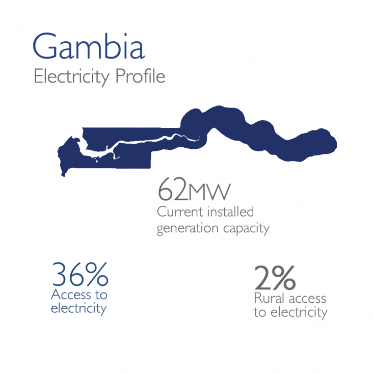 Gambia Electricity Profile: 62mw currently installed, 36% access, 2% rural