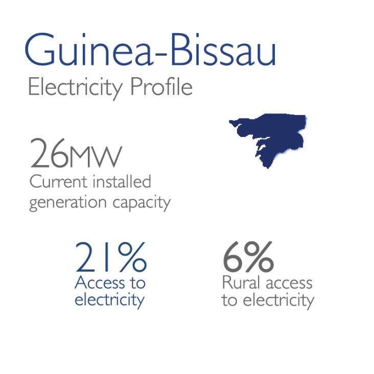Guinea-Bissau Electricity Profile: 26mw currently installed, 21% access, 6% rural
