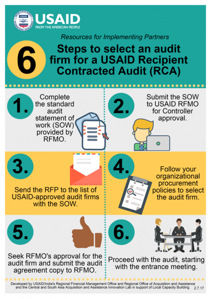 Infographic 6 Steps To Select An Audit Firm For A Usaid Recipient
