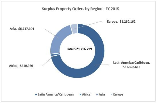 LEPP property totals for FY 2015: $29,716,799. Asia =$6,717,104, Europe=$1,260,162, Africa=$410,920, LAC=$21,328,612=29,716,799