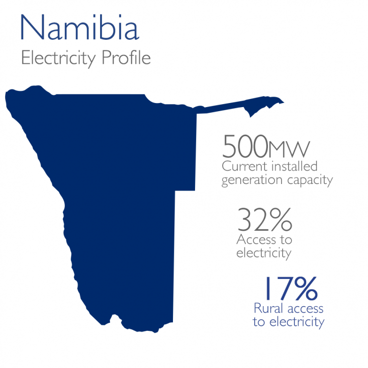 Namibia Electricity Profile: 500mw currently installed, 32% access, 17% rural access