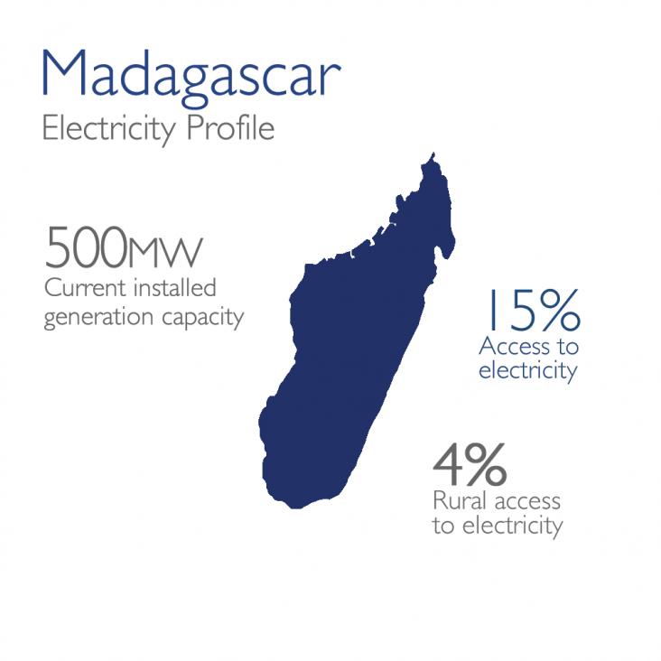 Power Africa Madagascar Map