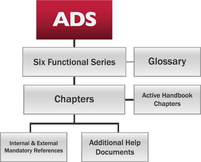 Structure of the ADS: Six Functional Series & Glossary, Chapters & Active Handbook Chapters, Mandatory References, Add'l Help