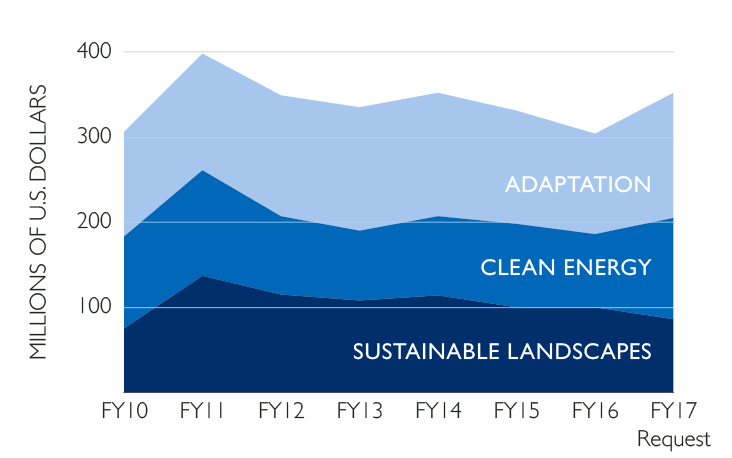 USAID Global Climate Change Budget by Pillar, FY 2010–2017