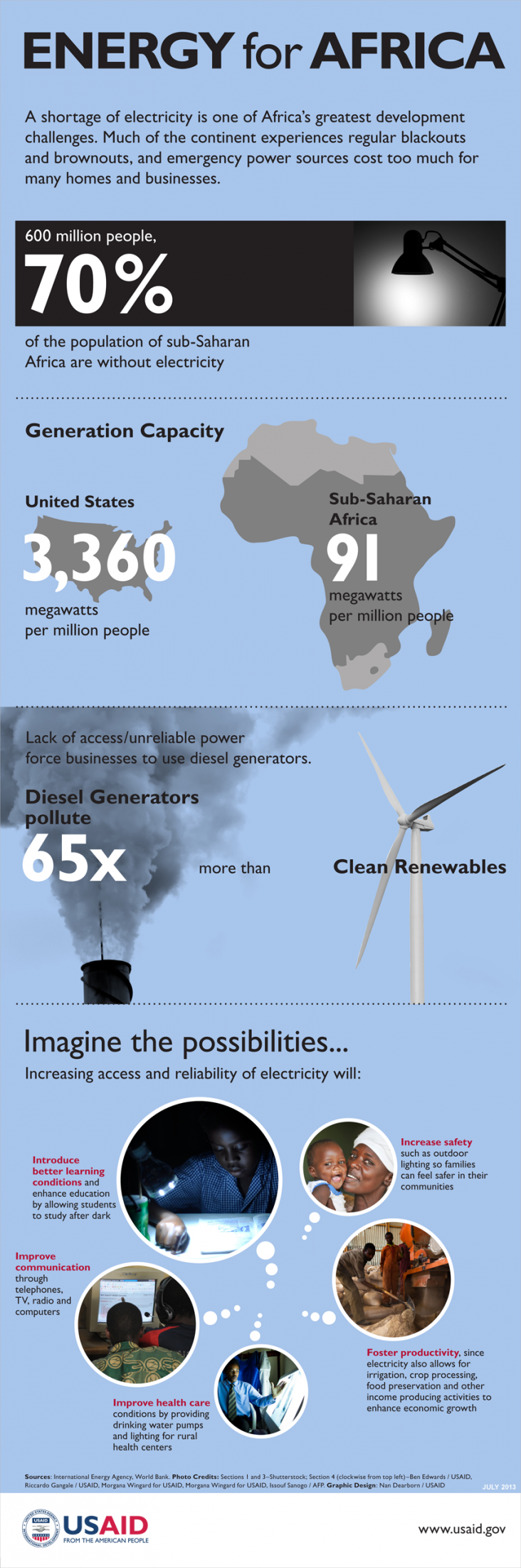 Africa Energy Infographic