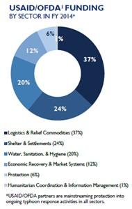 Haiyan Funding Pie Chart 19