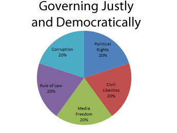 Governing Justly and Democratically - MCP
