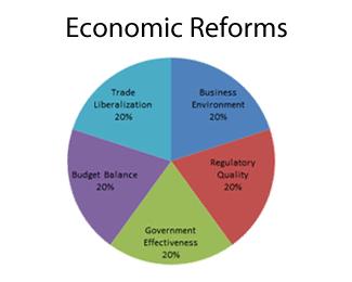 Economic Reforms - MCP
