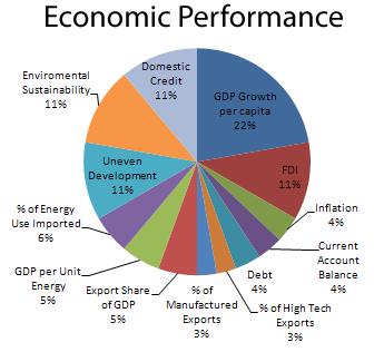 Economic Performance - MCP