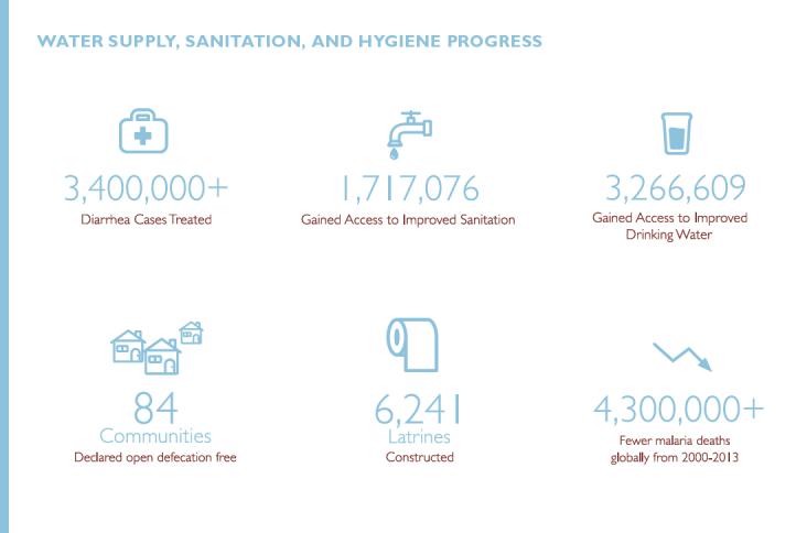 Chart showing progress in washing, sanitation and hygiene