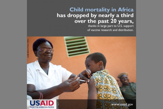 Child mortality in Africa has dropped by nearly a third over the past 20 years, thanks in large part to U.S. support of vaccine