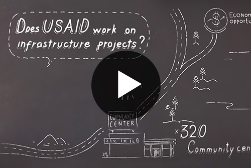 USAID Infrastructure Projects in the West Bank and Gaza